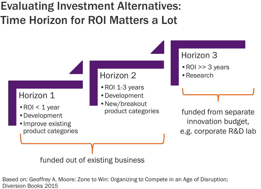 Evaluating Investment Alternatives: Time Horizon for ROI Matters a Lot