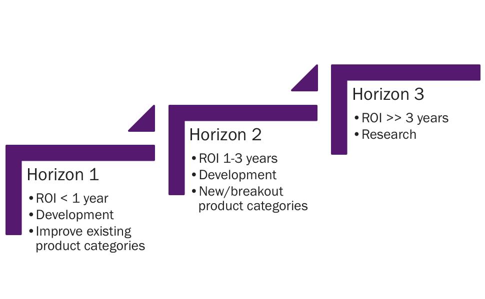 3 investment horizons