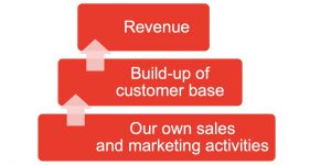 Building a Bottom-Up Revenue Model